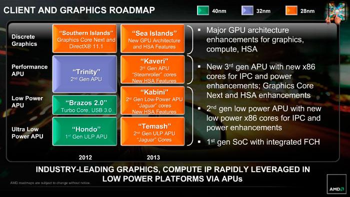 AMD  A10-6800K, primeros detalles de las sucesoras de las APU Trinity, Imagen 2