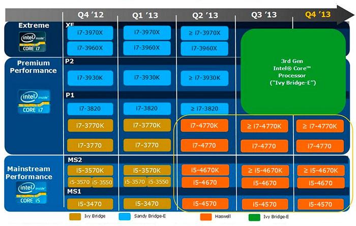 Intel Confirma CPU Intel Ivy Bridge-E durante el tercer trimestre de 2013, Imagen 1