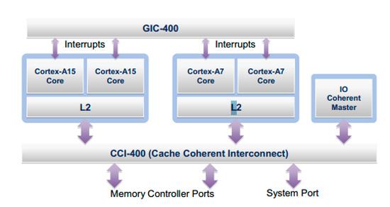 CES 2013. Procesador Samsung Exynos 5 Octa, Imagen 2