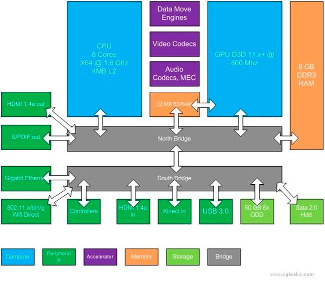 Filtradas las especificaciones de la próxima Xbox, Imagen 1