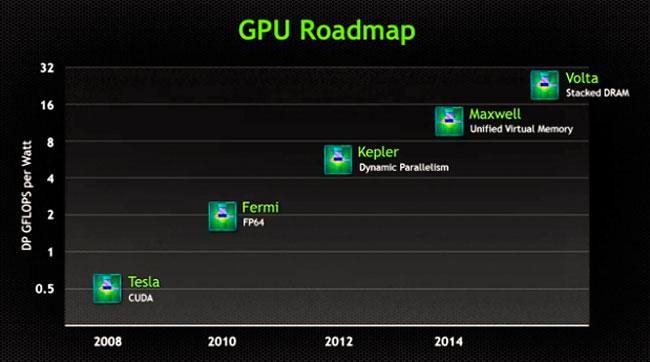 NVIDIA muestra sus planes de futuro para los chips Tegra y GeForce, Imagen 1