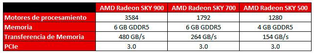 AMD acerca los juegos en Streaming con Radeon SKY Series, Imagen 2