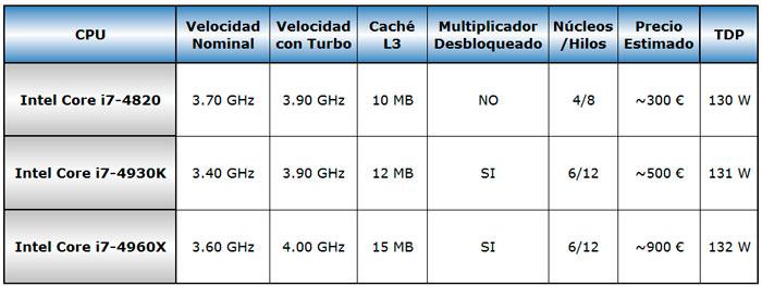 Filtrados los detalles de los próximos Intel Ivy Bridge-E para LGA2011, Imagen 1