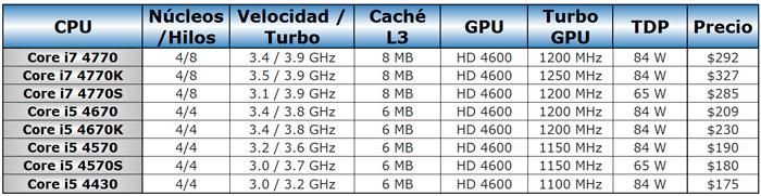 Filtrados los precios de los primeros procesadores Intel Haswell, Imagen 1