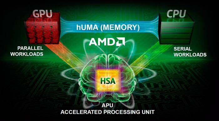 AMD presenta hUMA, una nueva manera de potenciar la integración de CPU y GPU, Imagen 1