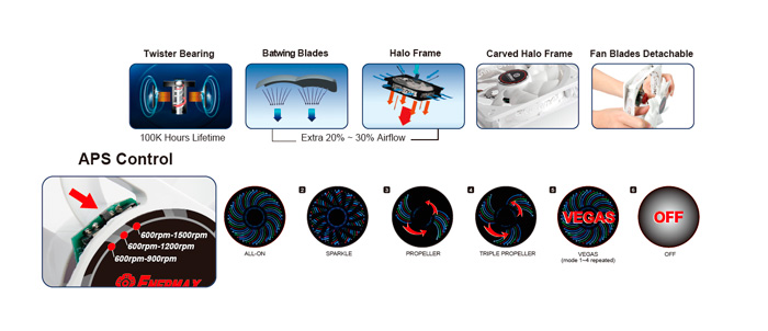 Enermax renueva su gama de ventiladores de PC con 5 nuevas series, Imagen 2