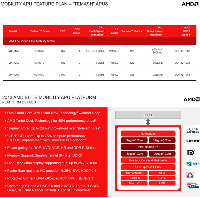 AMD presenta sus APUs Temash, Kabini y Richland para dispositivos móviles y portátiles, Imagen 1