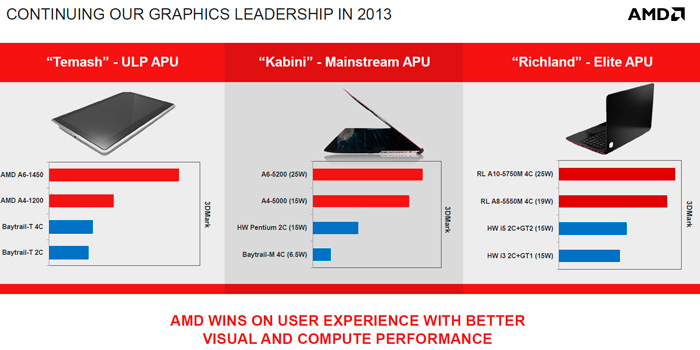 AMD presenta sus APUs Temash, Kabini y Richland para dispositivos móviles y portátiles, Imagen 3