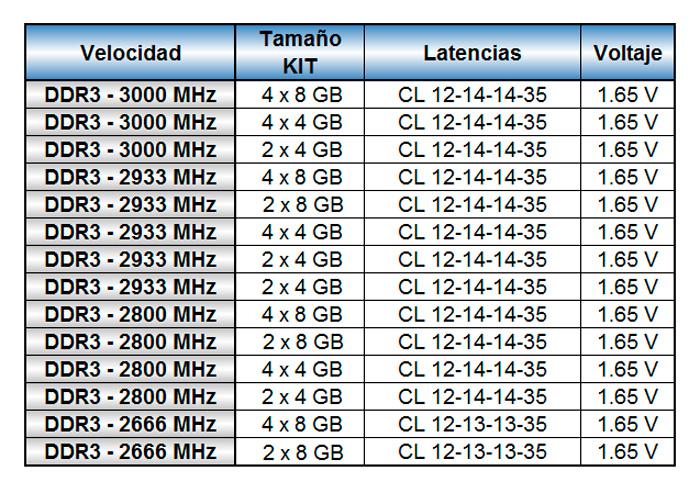 G.Skill TridentX, memorias DDR3 de alto rendimiento a 3000 MHz, Imagen 2