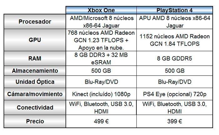 Xbox One vs PlayStation 4. Hardware, restricciones y exclusividades, Imagen 2