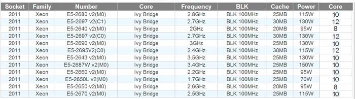 Se filtran los detalles de los nuevos Xeon E5 basados en Ivy Bridge-EP para LGA 2011, Imagen 1