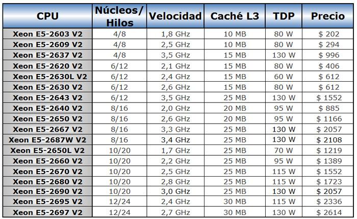 Intel Xeon 5-2600 V2, nueva familia de CPU para servidores basados en Ivy Bridge-EP, Imagen 1