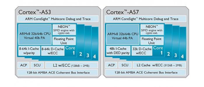 Mediatek, Nvidia y Qualcomm a por los 64-Bit, Imagen 1