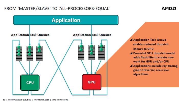 AMD desvela Heterogeneus Queuing, el sistema de comunicación entre CPU y GPU de la arquitectura HSA, Imagen 2