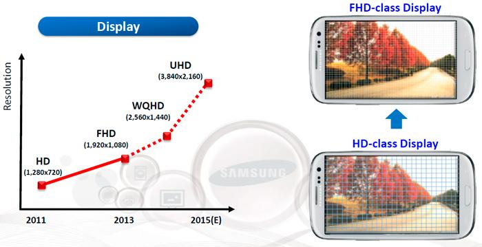 Samsung espera lanzar pantallas 4K para smartphones en el 2015, Imagen 1