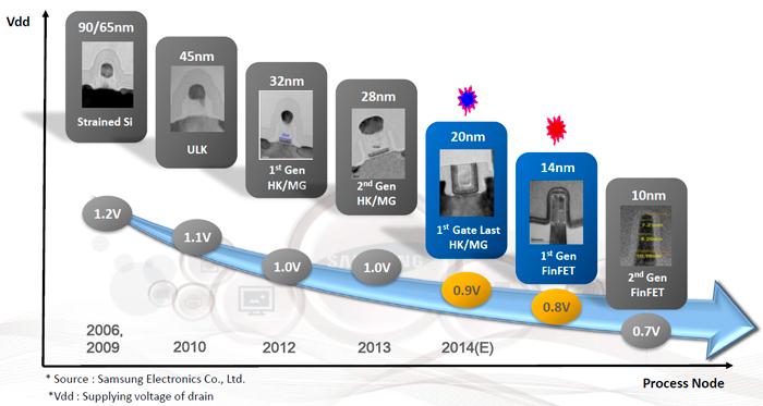 Samsung espera lanzar pantallas 4K para smartphones en el 2015, Imagen 2