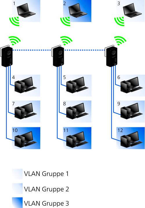 Devolo dLAN pro 500 Wireless+, PLC para entornos profesionales, Imagen 3