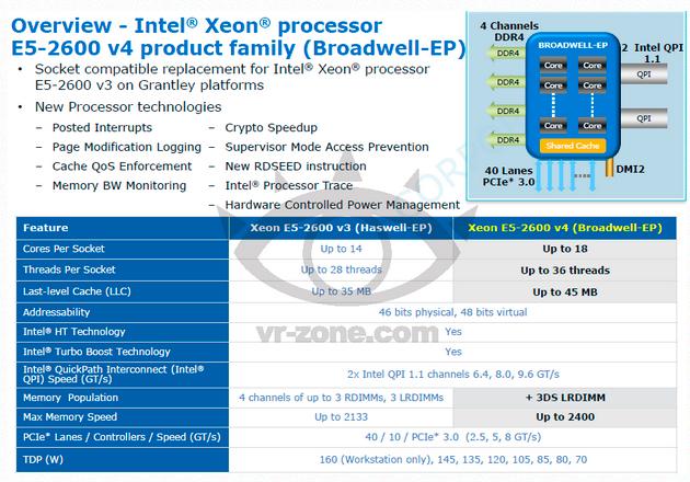 Intel está trabajando en un procesador de 18 núcleos y 36 hilos, Imagen 1