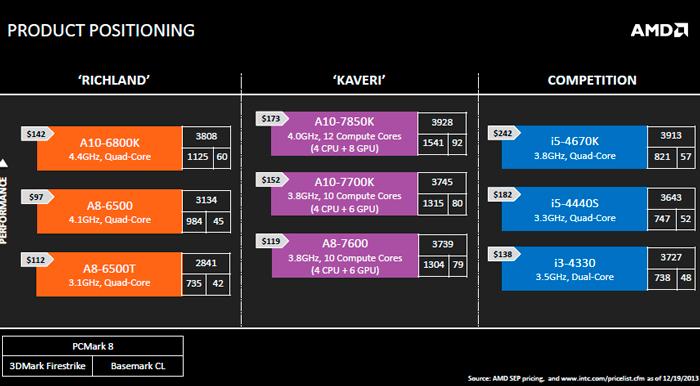 AMD lanza las nuevas APU Kaveri, Imagen 3