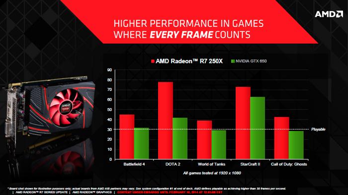AMD lanza oficialmente la Radeon R7 250X, Imagen 3