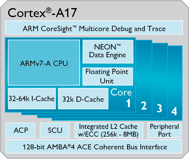 ARM Cortex-A17, nuevos procesadores para móviles de gama media, Imagen 1