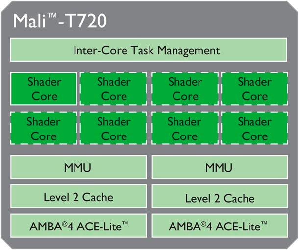 ARM Cortex-A17, nuevos procesadores para móviles de gama media, Imagen 2