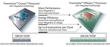 Nuevos procesadores Efficeon TM8000, Imagen 1