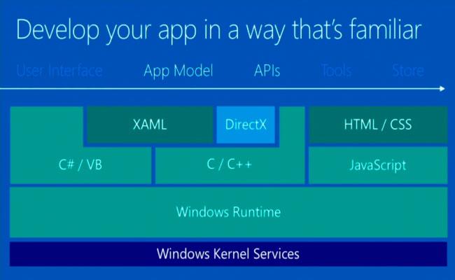 Microsoft permite el desarrollo de aplicaciones universales para smartphones, tablets y PC, Imagen 2