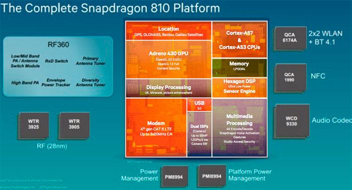 Qualcomm presenta los SoC Snapdragon 810 y Snapdragon 808 con 8 y 6 núcleos de 64 bits, Imagen 2