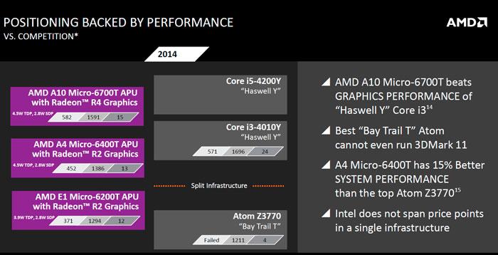 Llegan las APU AMD Mullins y Beema de bajo consumo , Imagen 3