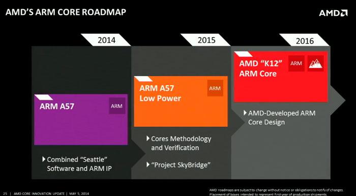 AMD lanzará sus propios procesadores ARM con la plataforma SkyBridge, Imagen 3