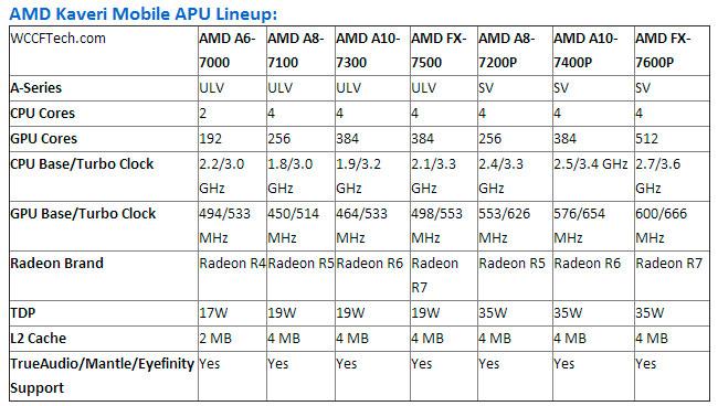 AMD anuncia la llegada de Kaveri Mobile con arquitectura HSA para portátiles, Imagen 3