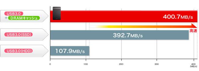 El nuevo disco externo de Buffalo integra 1 GB de memoria RAM DDR3 para aumentar su rendimiento, Imagen 2