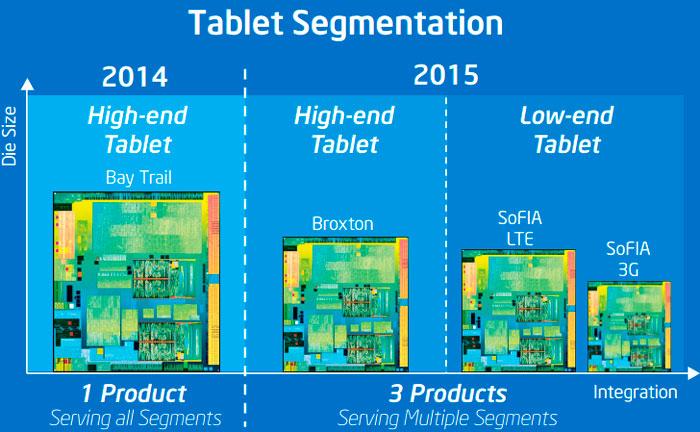Intel se asocia con Rockchip para fabricar procesadores para tablets de bajo coste, Imagen 1