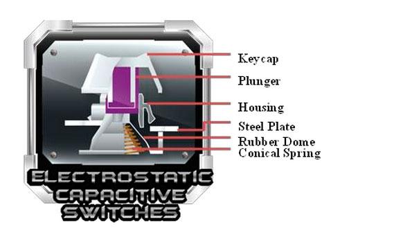 Cooler Master Novatouch TKL, un teclado con interruptores híbridos, Imagen 2