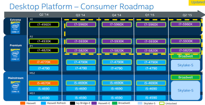 Los nuevos planes de Intel revelan que Broadwell y Skylake se lanzarán a la vez, Imagen 1