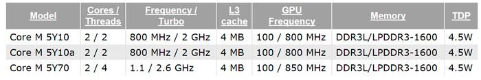 Primeros detalles de Broadwell Y: TDP de 4,5W para dispositivos móviles, Imagen 2