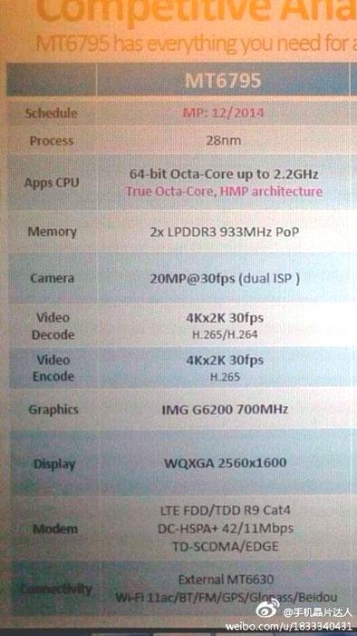 Mediatek MT6795, un chip de 64 bits con 8 núcleos y LTE, Imagen 2