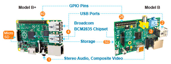 La nueva Raspberry Pi B+ mejora el consumo energético y añade más conectividad, Imagen 2
