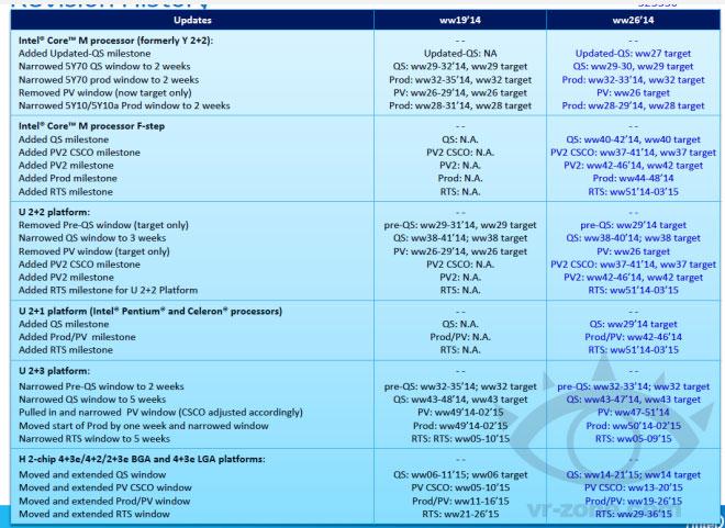 Intel retrasa el lanzamiento de Broadwell-K otra vez, Imagen 1