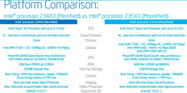 Intel inicia discretamente el lanzamiento de la plataforma Moorefield para smartphones, Imagen 1