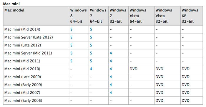 Apple prevé actualizar el Mac Mini pronto, Imagen 1