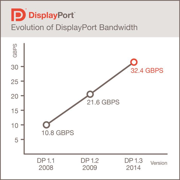 VESA publica el estándar DisplayPort 1.3 con soporte para resoluciones 5K, Imagen 1