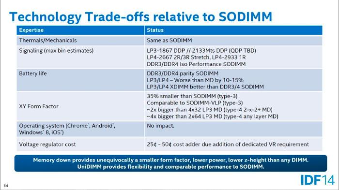 Intel quiere slots de memoria SO-DIMM compatibles con DDR3 y DDR4, Imagen 1
