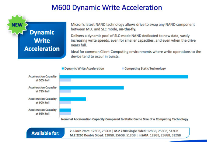 Los nuevos SSD Crucial M600 son capaces de cambiar el modo de sus chips entre MLC y SLC, Imagen 1