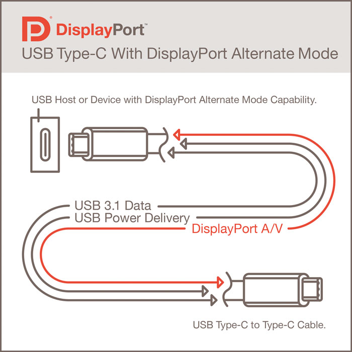 DisplayPort ya es compatible con conectores USB Type-C, Imagen 1