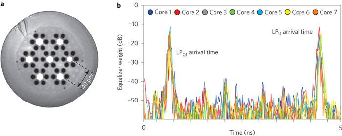 Nuevo récord de velocidad con fibra óptica a 32 TB/s, Imagen 2