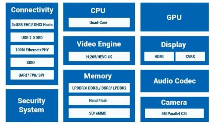 Allwinner presenta un SoC muy económico con soporte 4K , Imagen 1