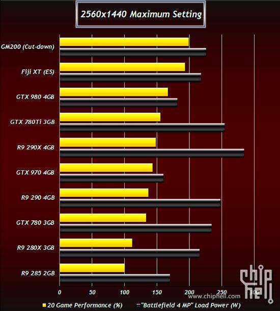Filtrado el consumo y rendimiento de las R9 380X, 390X, GTX 980 Ti y TITAN 2, Imagen 1