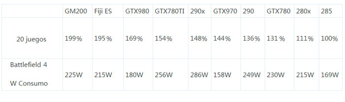 Filtrado el consumo y rendimiento de las R9 380X, 390X, GTX 980 Ti y TITAN 2, Imagen 2